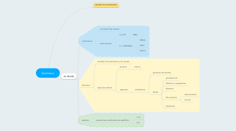 Mind Map: biomeca