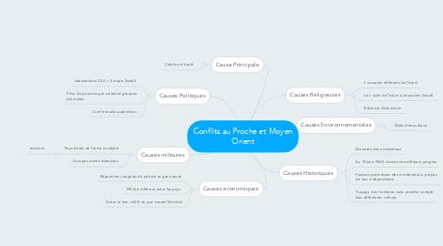 Mind Map: Conflits au Proche et Moyen Orient