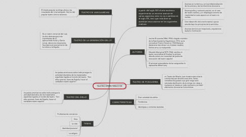 Mind Map: TEATRO EN EL SIGLO XX
