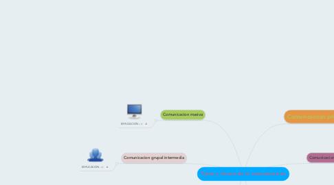 Mind Map: Tipos y forma de la comunicacion