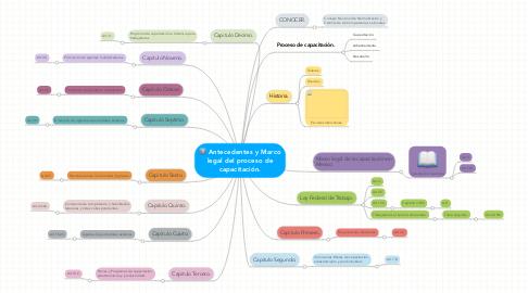 Mind Map: Antecedentes y Marco legal del proceso de capacitación.