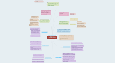 Mind Map: Estándares para Tecnología e Informática Cartilla 30 MEN
