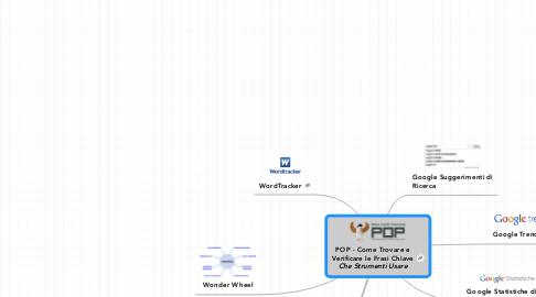 Mind Map: POP - Come Trovare e Verificare le Frasi Chiave ***Che Strumenti Usare***