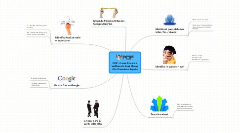 Mind Map: POP - Come Trovare e Verificare le Frasi Chiave ***Che Procedura Seguire***