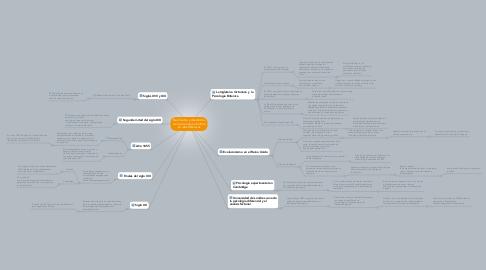 Mind Map: Nacimiento y desarrollos de la psicologia cientifica en islas britanicas