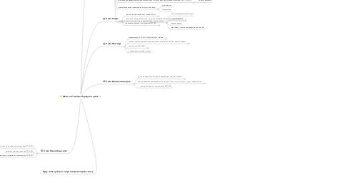 Mind Map: Шаги на 2 месяца Порядок в делах