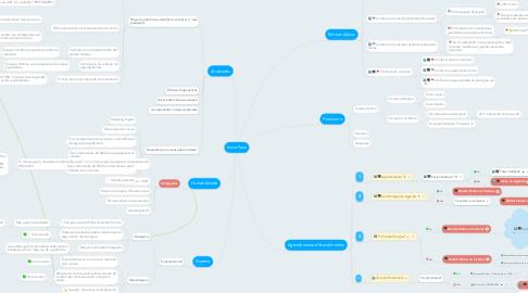 Mind Map: InovaFace