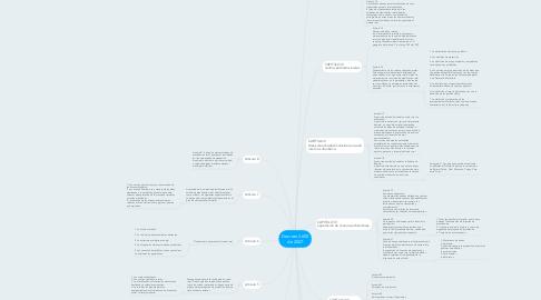 Mind Map: Decreto 3600 de 2007