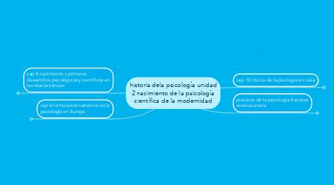 Mind Map: historia dela psicología unidad 2 nacimiento de la psicología científica de la modernidad