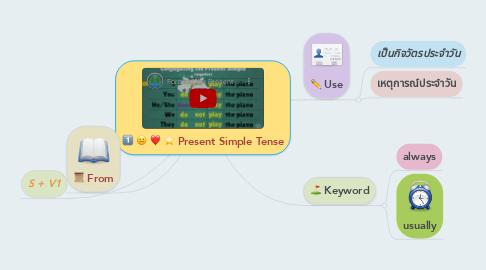 Mind Map: Present Simple Tense