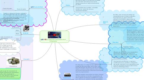 Mind Map: Los Diferentes Componentes de la  Computadora