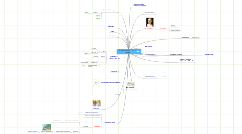 Mind Map: EL IMPERIO ROMANO       753 a.C - 395 d. C