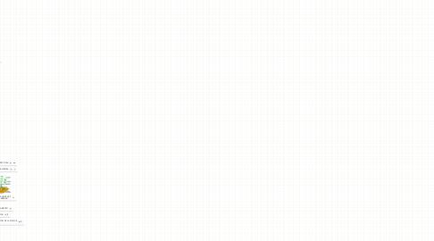 Mind Map: LA ATMÓSFERA