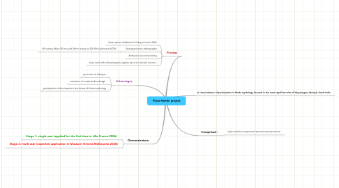 Mind Map: Place-Hambi project