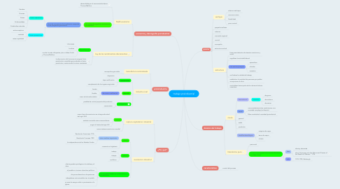 Mind Map: trabajo preindustrial
