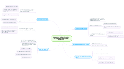 Mind Map: CHÍNH SÁCH ĐIỀU HÀNH CỦA  NGÂN HÀNG TRUNG ƯƠNG NHẬT BẢN