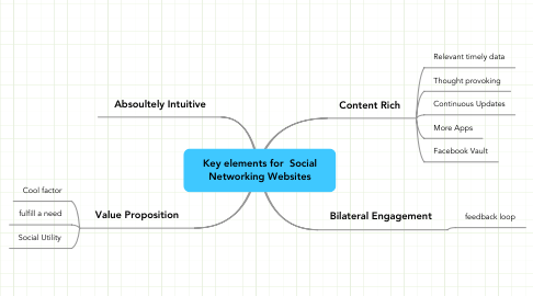 Mind Map: Key elements for  Social Networking Websites