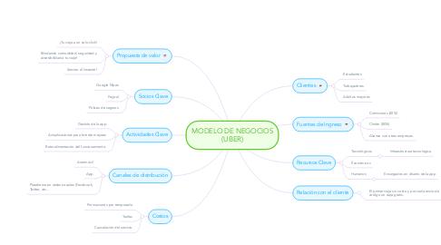 Mind Map: MODELO DE NEGOCIOS (UBER)