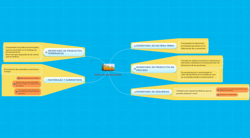 Mind Map: TIPOS DE INVENTARIOS