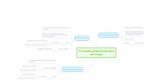 Mind Map: Principales representantes de la semiologia