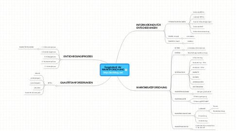Mind Map: Gegenstand der MARKTFORSCHUNG http://lernblog.net