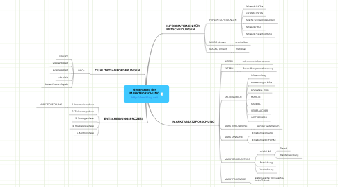 Mind Map: Gegenstand derMARKTFORSCHUNGhttp://lernblog.net