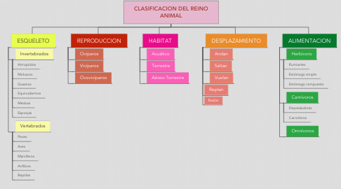 Mind Map: CLASIFICACION DEL REINO ANIMAL