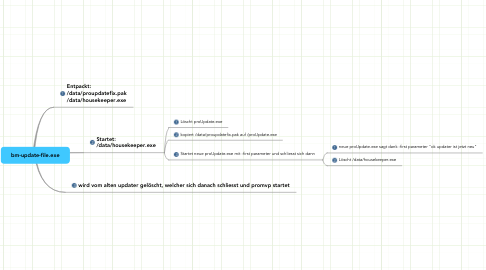 Mind Map: bm-update-file.exe