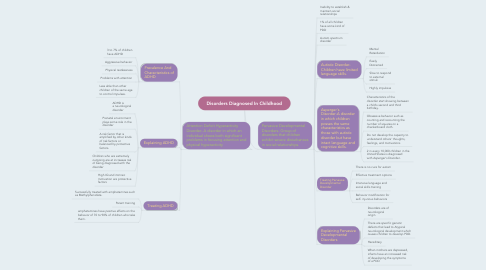 Mind Map: Disorders Diagnosed In Childhood