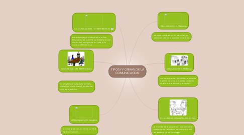 Mind Map: TIPOS Y FORMAS DE LA COMUNICACION