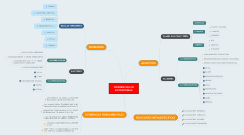 Mind Map: DIFERENCIAS DE ECOSISTEMAS