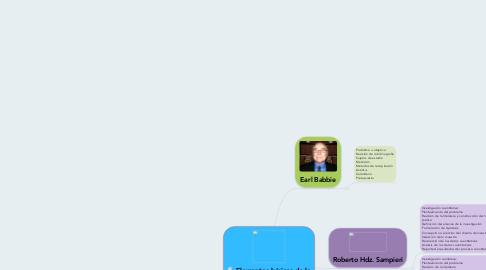 Mind Map: Elementos básicos de la investigación