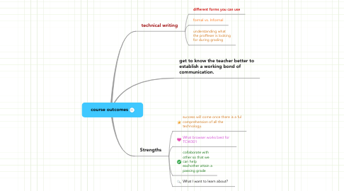 Mind Map: course outcomes