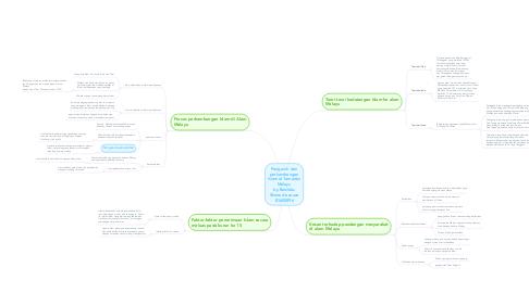 Mind Map: Pengaruh dan perkembangan Islam di Tamadun Melayu by Benildus Shane de souza B1600896