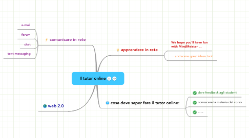 Mind Map: Il tutor online