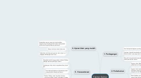 Mind Map: Faktor-faktor