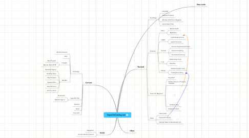 Mind Map: SuperLifeCatalog.com