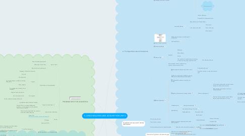Mind Map: 1L AND 2ND LANGUAGE ACQUISITION UNIT 2