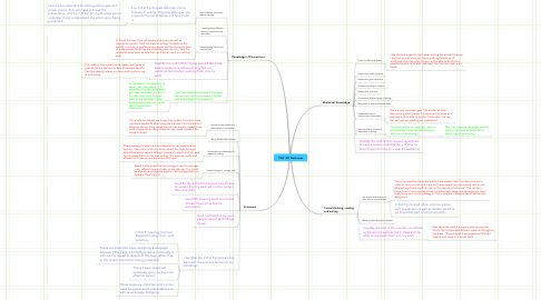 Mind Map: TWC 301 Outcomes