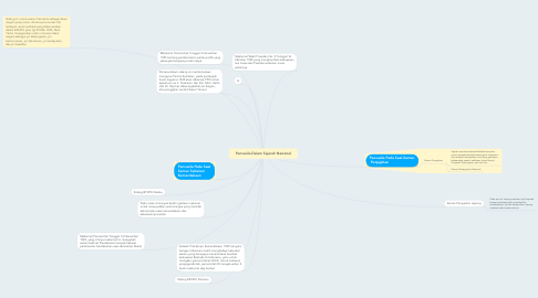 Mind Map: Pancasila Dalam Sejarah Nasional