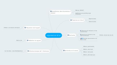 Mind Map: organisation td uc