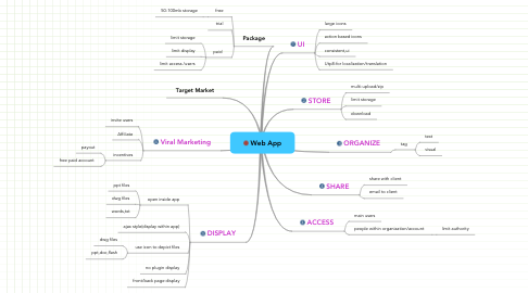 Mind Map: Web App