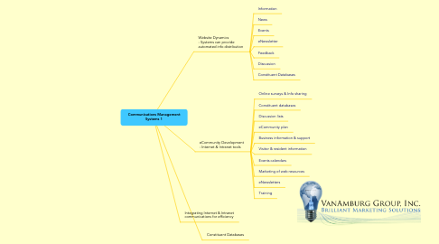 Mind Map: Communications Management Systems 1