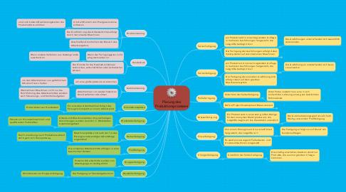 Mind Map: Planung des Produktionsprozesses