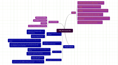 Mind Map: TWC 301-Course Info