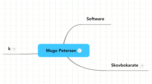 Mind Map: Mugo Petersen