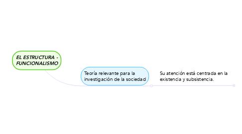 Mind Map: EL ESTRUCTURA - FUNCIONALISMO