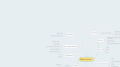 Mind Map: Marilyn Guaman