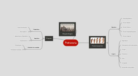 Mind Map: Prehistoria