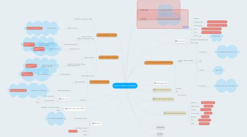 Mind Map: Service enfance-jeunesse